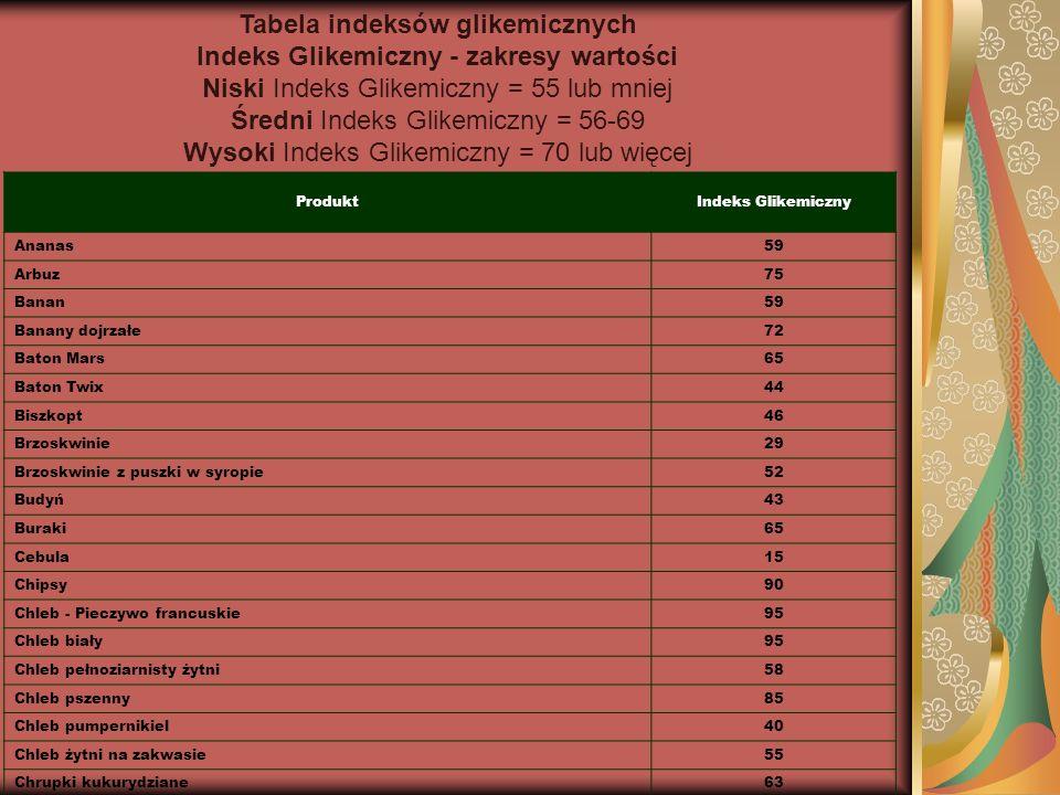 Tabela indeksów glikemicznych