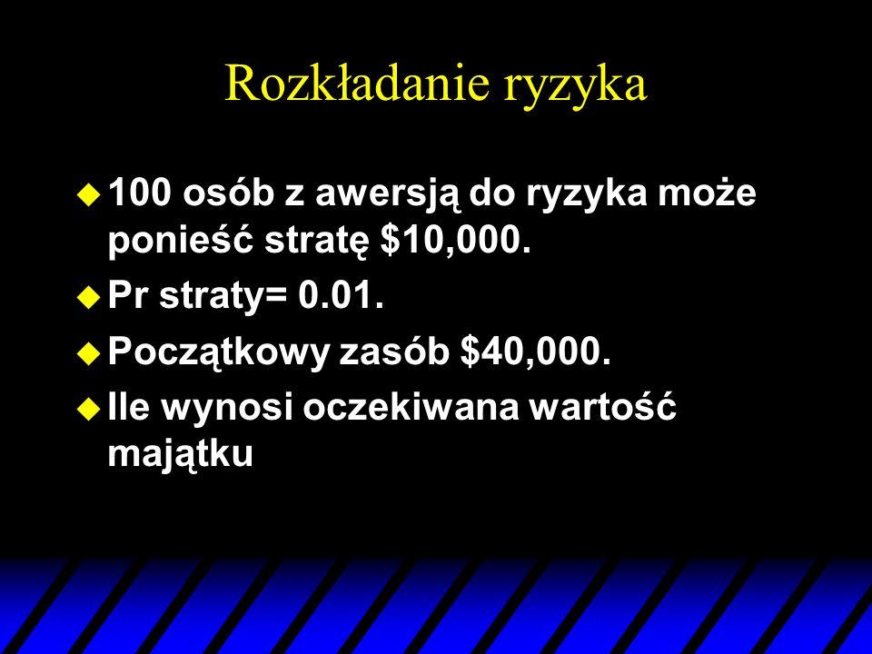 Rozkładanie ryzyka 100 osób z awersją do ryzyka może ponieść stratę $10,000. Pr straty= 0.01. Początkowy zasób $40,000.