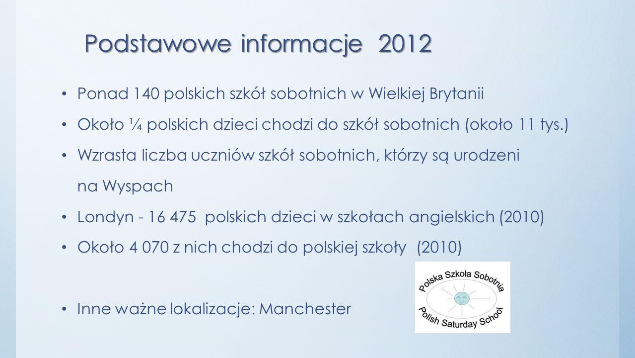 Podstawowe informacje 2012