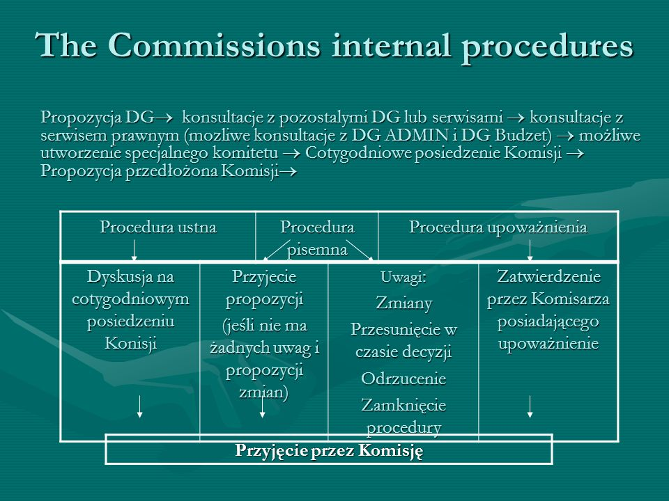 The Commissions internal procedures