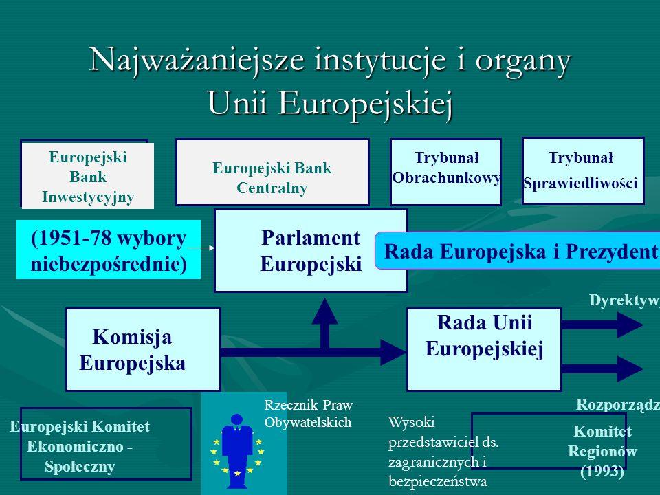 Najważaniejsze instytucje i organy Unii Europejskiej