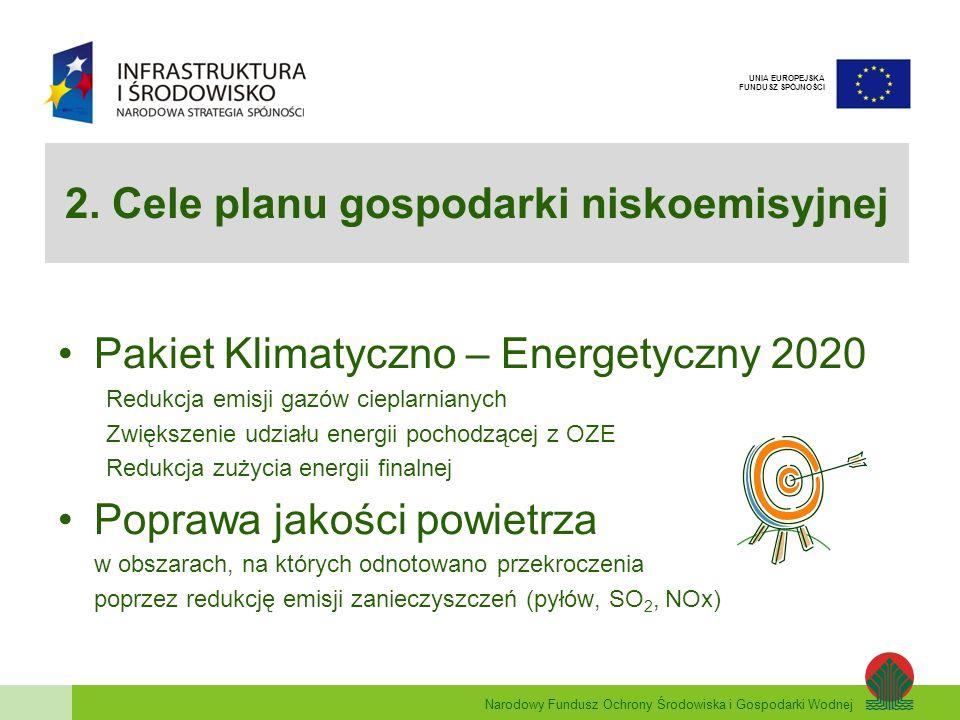 2. Cele planu gospodarki niskoemisyjnej