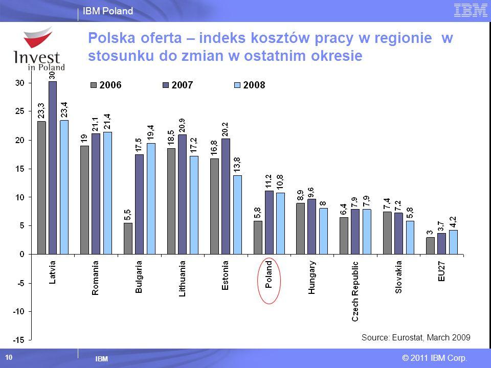 Polska oferta – indeks kosztów pracy w regionie w stosunku do zmian w ostatnim okresie