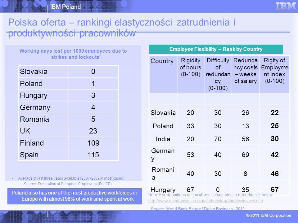 Polska oferta – rankingi elastyczności zatrudnienia i produktywności pracowników