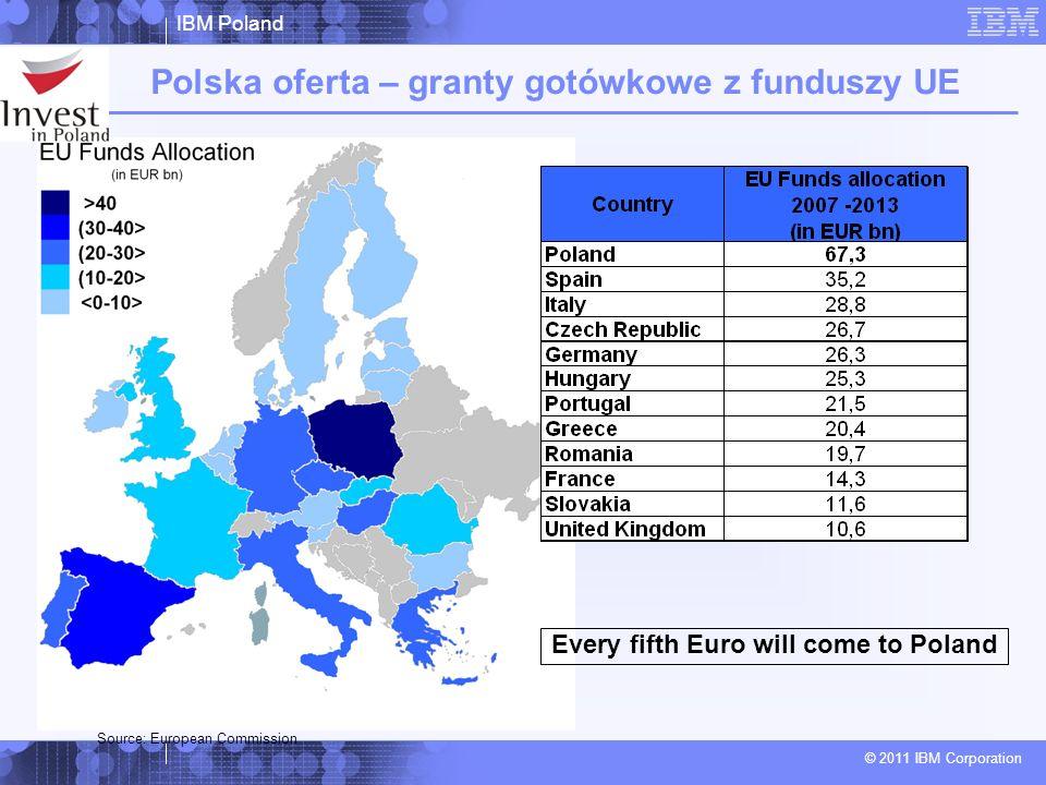 Polska oferta – granty gotówkowe z funduszy UE