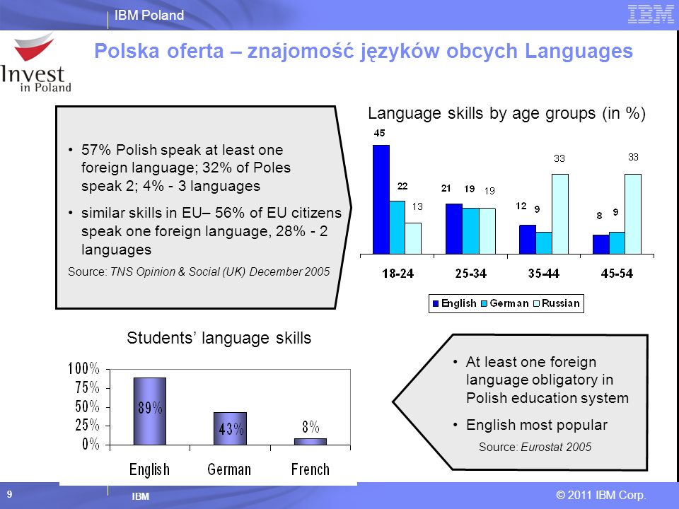 Polska oferta – znajomość języków obcych Languages