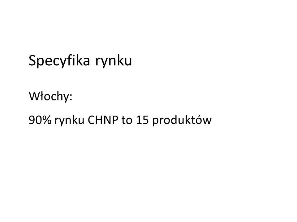 Specyfika rynku Włochy: 90% rynku CHNP to 15 produktów