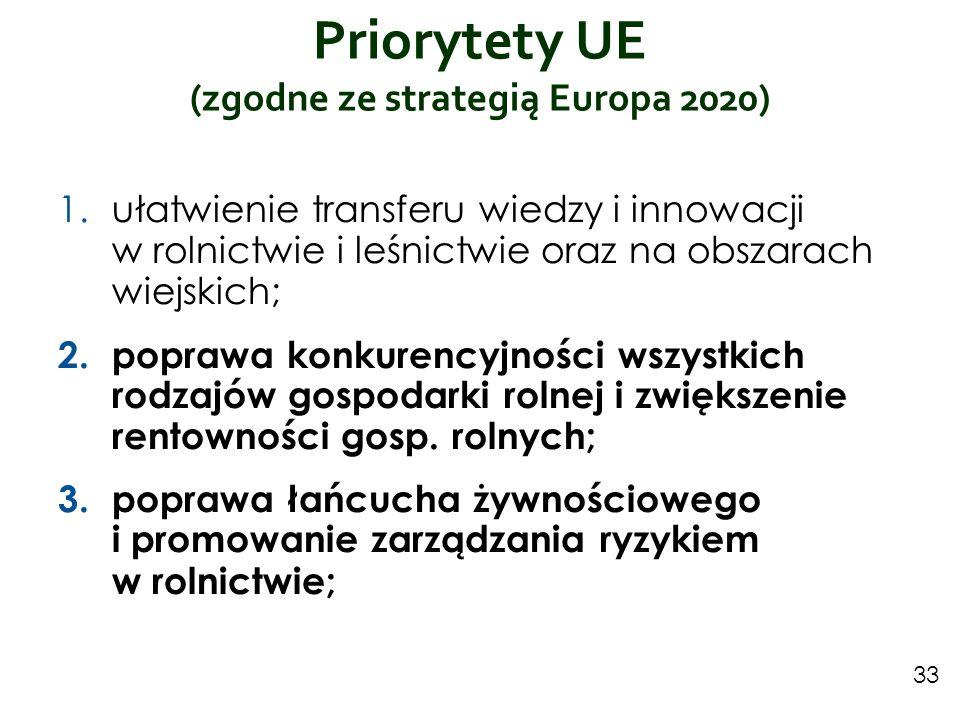 Priorytety UE (zgodne ze strategią Europa 2020)