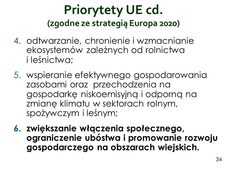 Priorytety UE cd. (zgodne ze strategią Europa 2020)
