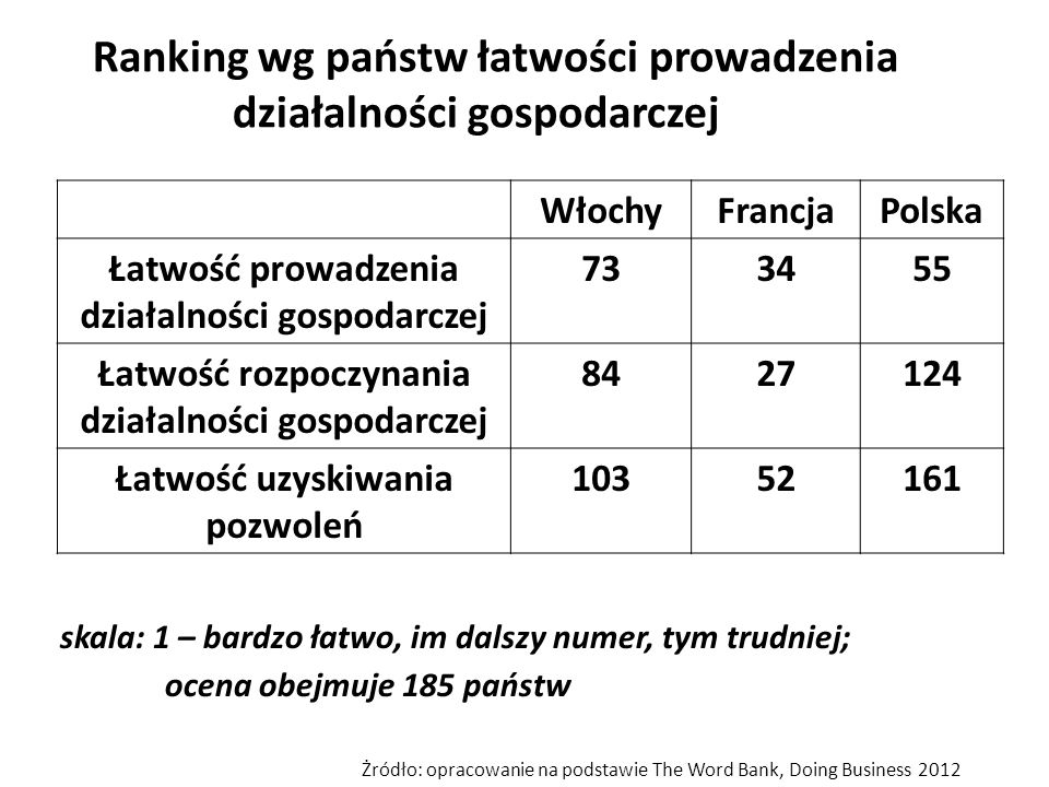 Ranking wg państw łatwości prowadzenia działalności gospodarczej