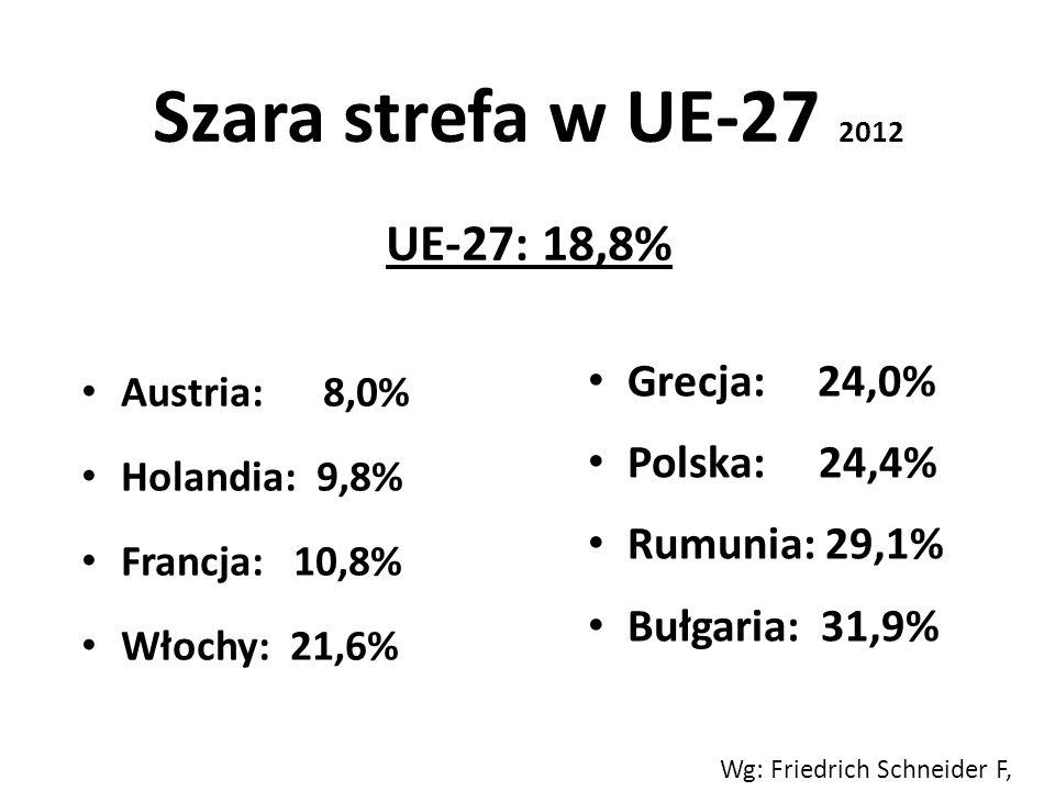 Szara strefa w UE-27 2012 UE-27: 18,8%