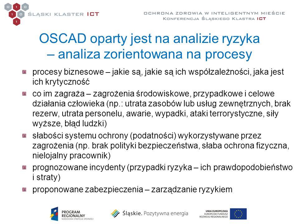 OSCAD oparty jest na analizie ryzyka – analiza zorientowana na procesy