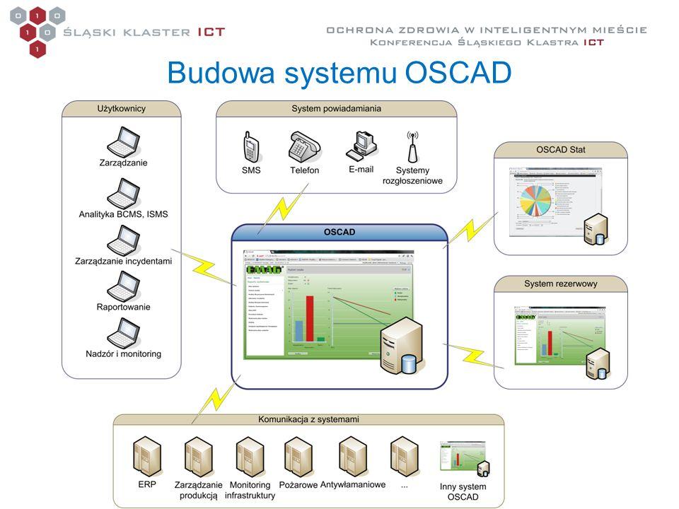 Budowa systemu OSCAD