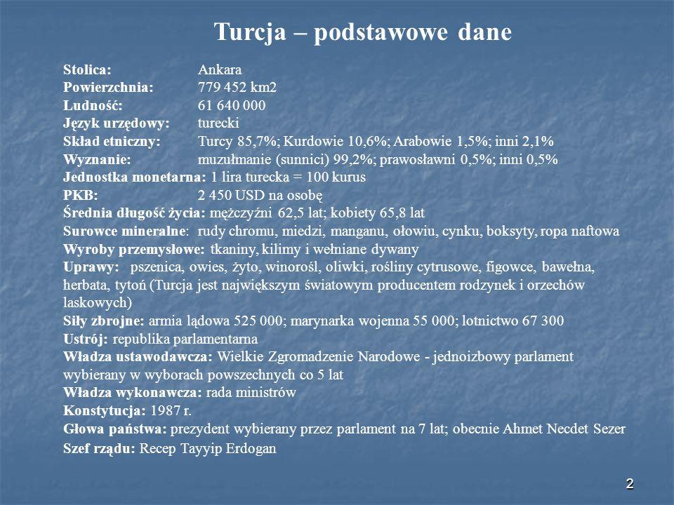 Turcja – podstawowe dane