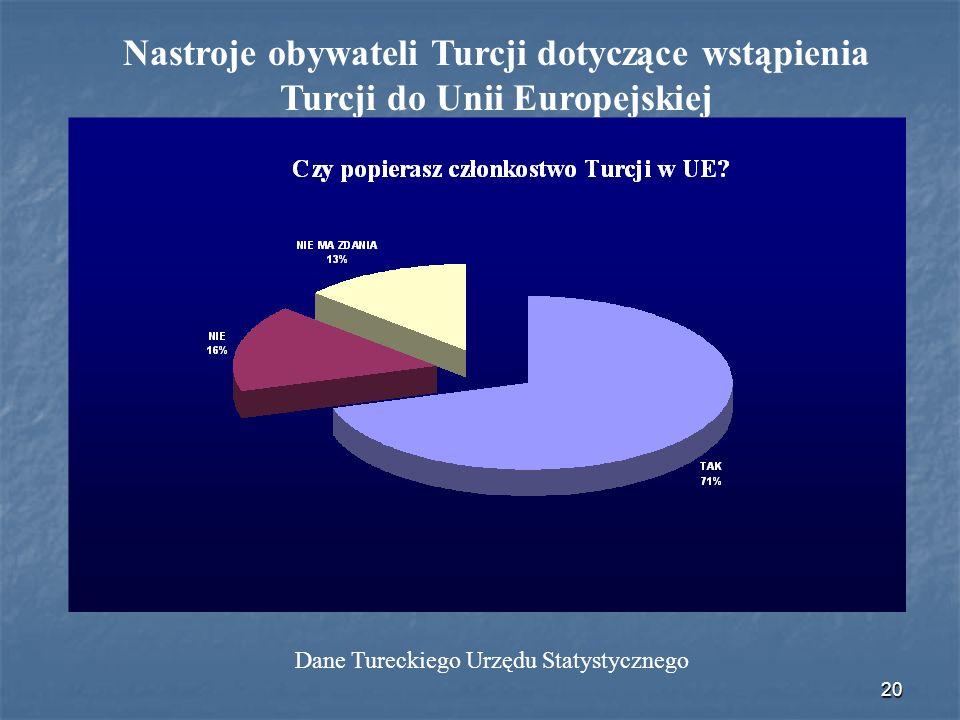 Dane Tureckiego Urzędu Statystycznego
