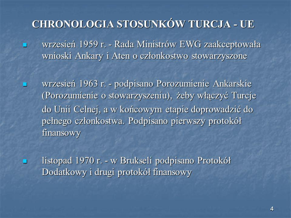 CHRONOLOGIA STOSUNKÓW TURCJA - UE