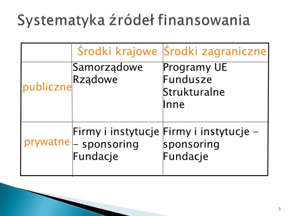 Systematyka źródeł finansowania