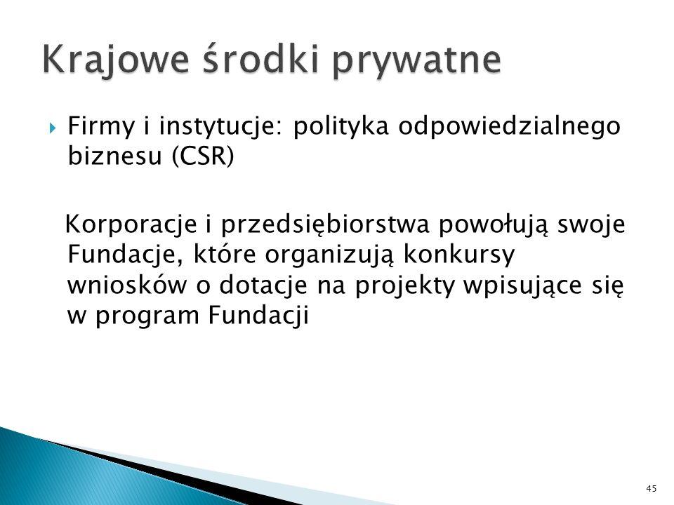 Krajowe środki prywatne