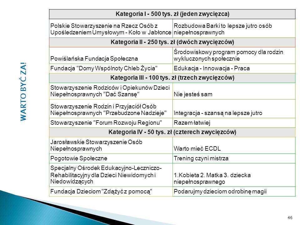 WARTO BYĆ ZA! Kategoria I - 500 tys. zł (jeden zwycięzca)