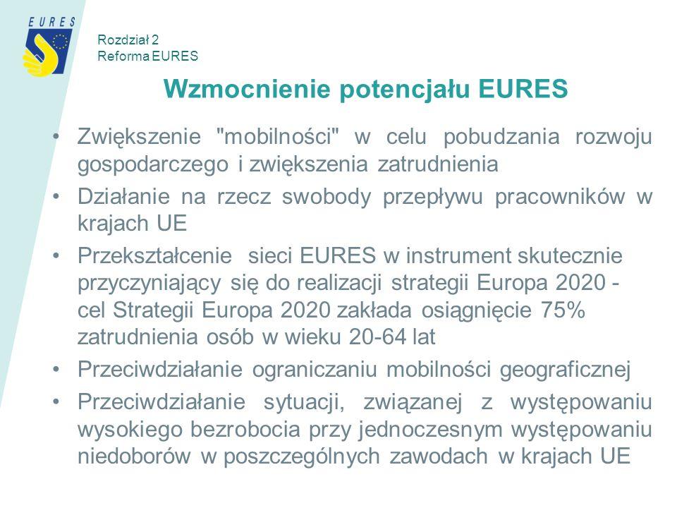 Wzmocnienie potencjału EURES