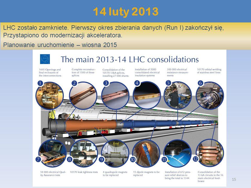 14 luty 2013LHC zostało zamkniete. Pierwszy okres zbierania danych (Run I) zakończył się, Przystapiono do modernizacji akceleratora.