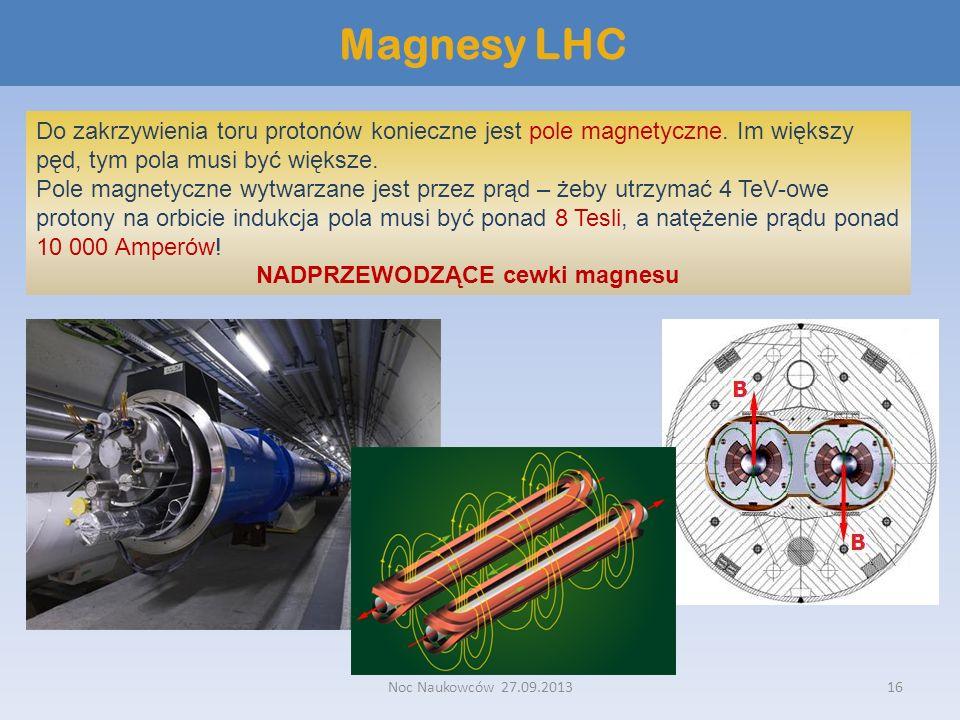 NADPRZEWODZĄCE cewki magnesu