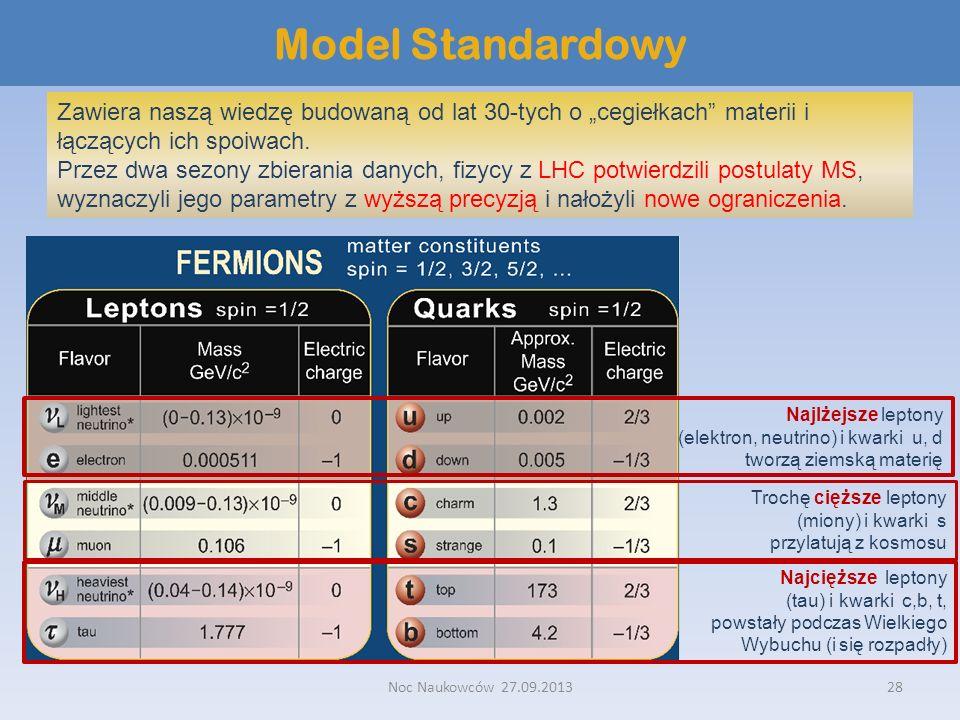"""Model Standardowy Zawiera naszą wiedzę budowaną od lat 30-tych o """"cegiełkach materii i łączących ich spoiwach."""