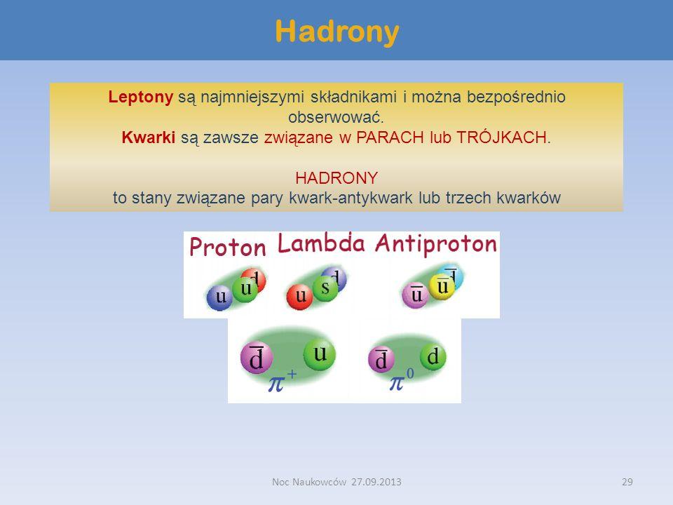 Hadrony Leptony są najmniejszymi składnikami i można bezpośrednio obserwować. Kwarki są zawsze związane w PARACH lub TRÓJKACH.