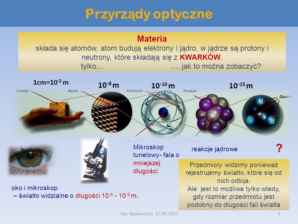Przyrządy optyczne Materia 10-8 m 10-10 m 10-15 m