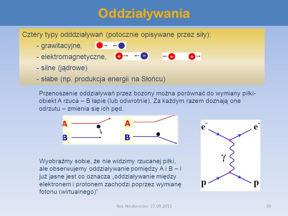 Oddziaływania Cztery typy odddziaływań (potocznie opisywane przez siły): - grawitacyjne, - elektromagnetyczne,