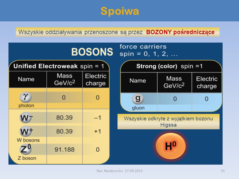 Wszyskie odkryte z wyjątkiem bozonu Higssa