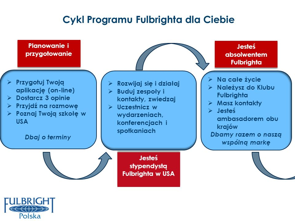 Cykl Programu Fulbrighta dla Ciebie