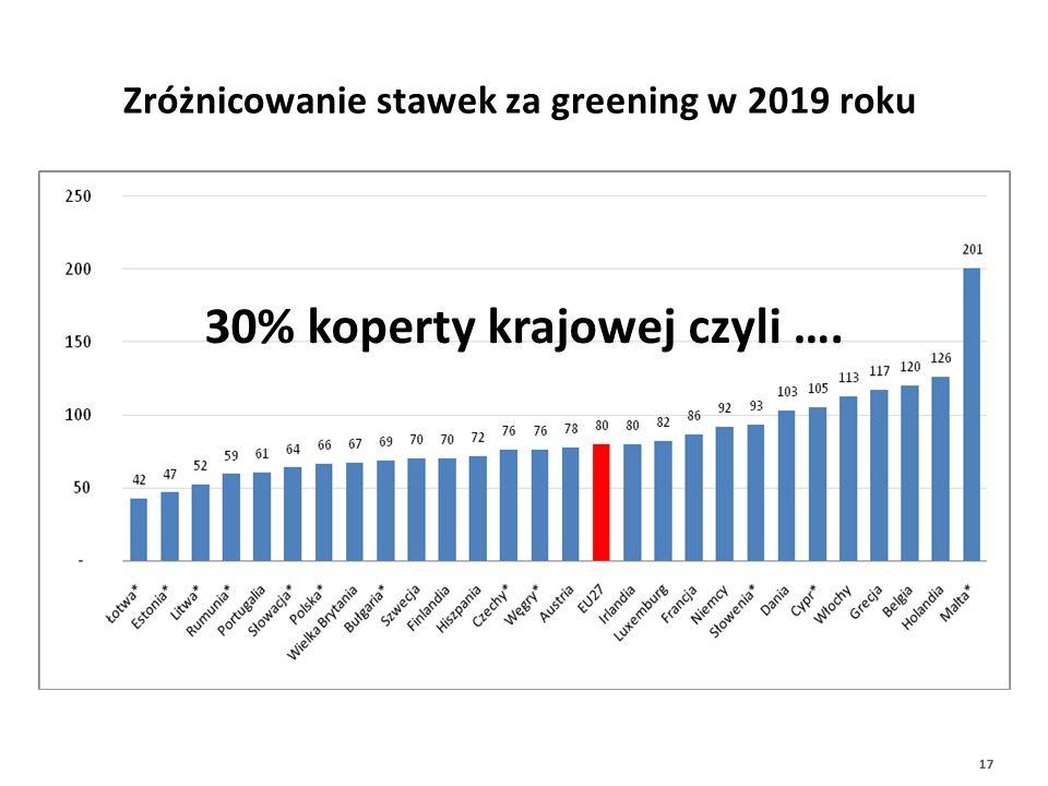 Zróżnicowanie stawek za greening w 2019 roku