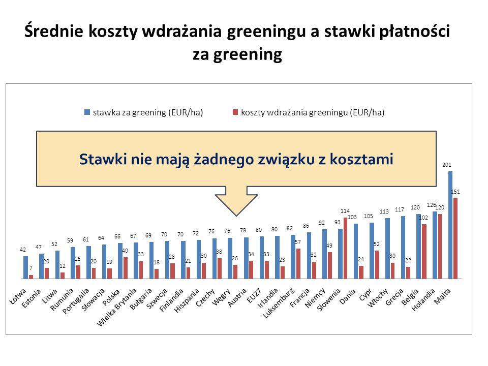 Średnie koszty wdrażania greeningu a stawki płatności za greening