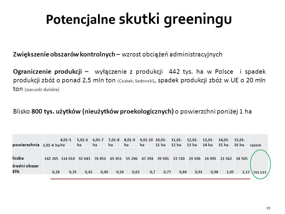 Potencjalne skutki greeningu