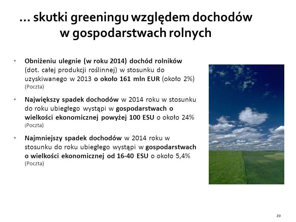… skutki greeningu względem dochodów w gospodarstwach rolnych