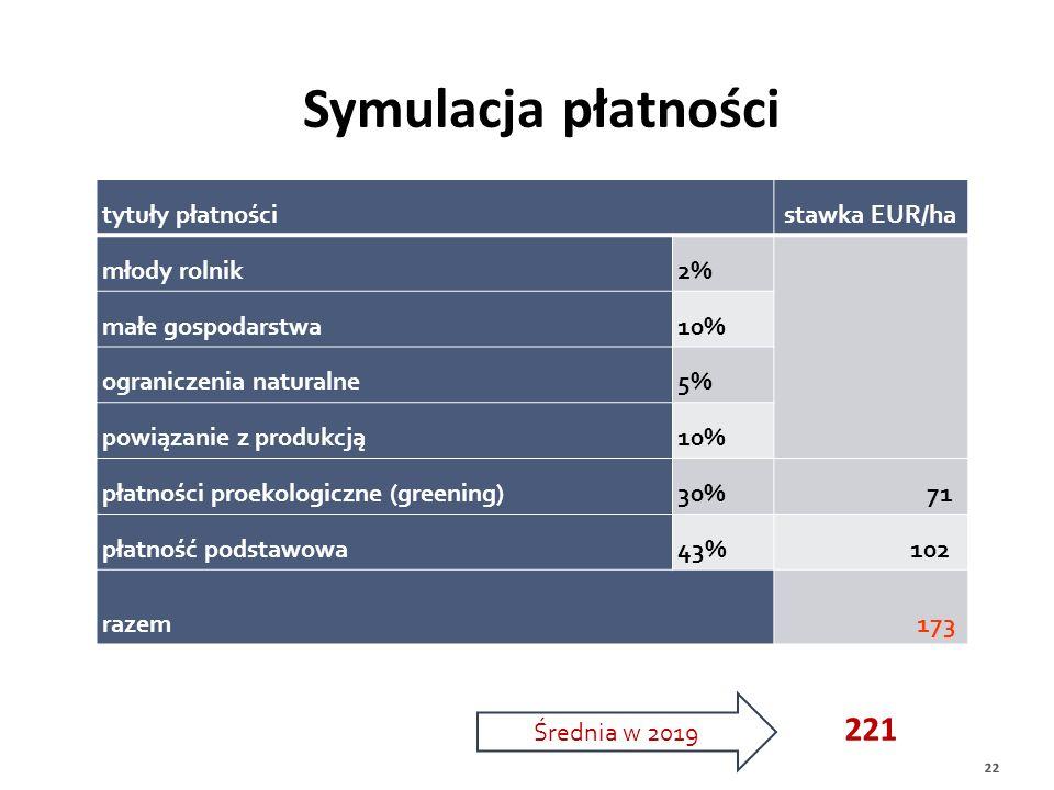 Symulacja płatności tytuły płatności. stawka EUR/ha. młody rolnik. 2% małe gospodarstwa. 10%