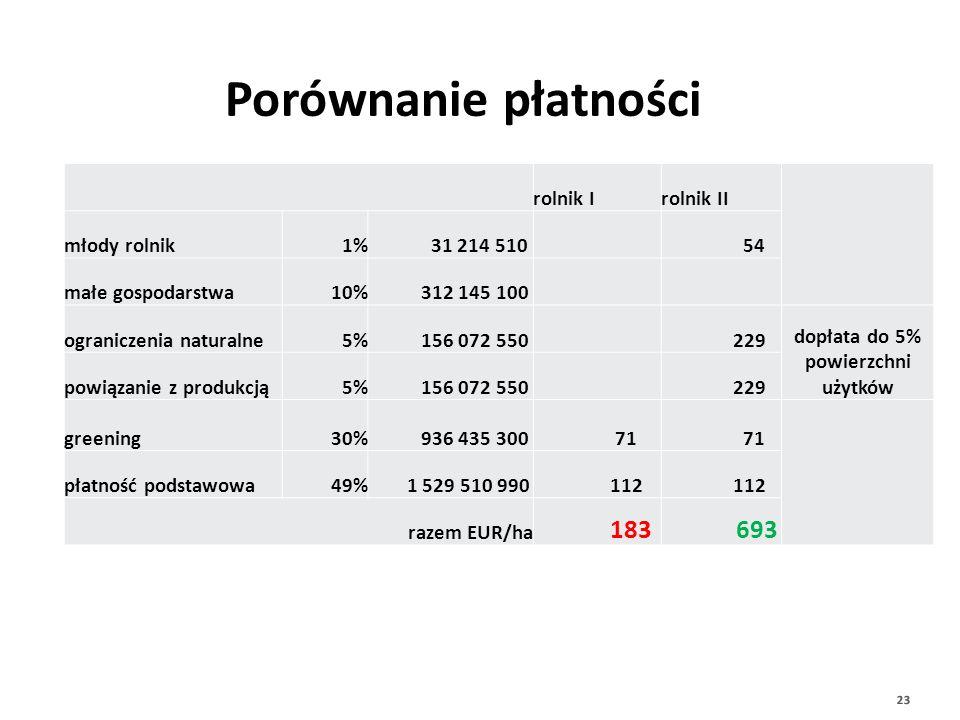 Porównanie płatności rolnik I. rolnik II. młody rolnik. 1% 31 214 510. 54. małe gospodarstwa.