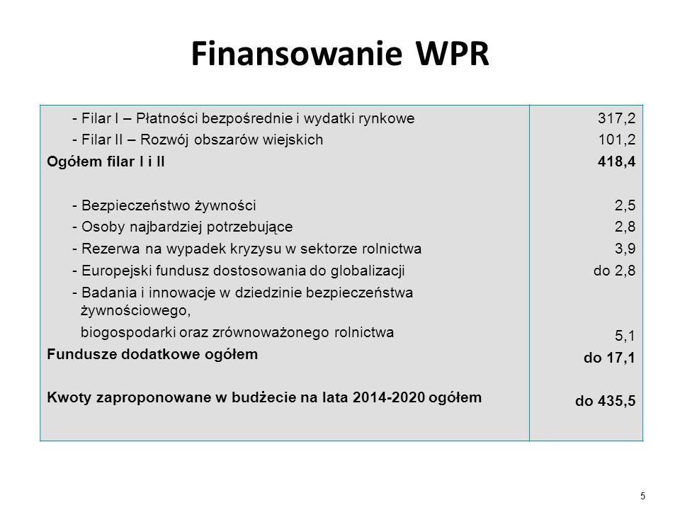 Finansowanie WPR - Filar I – Płatności bezpośrednie i wydatki rynkowe
