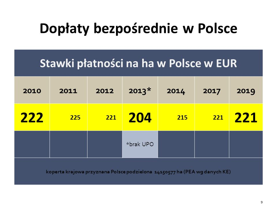 Dopłaty bezpośrednie w Polsce