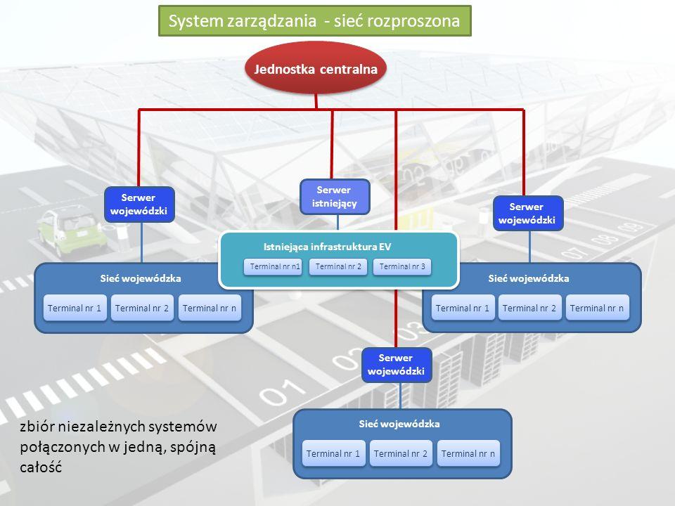 Istniejąca infrastruktura EV