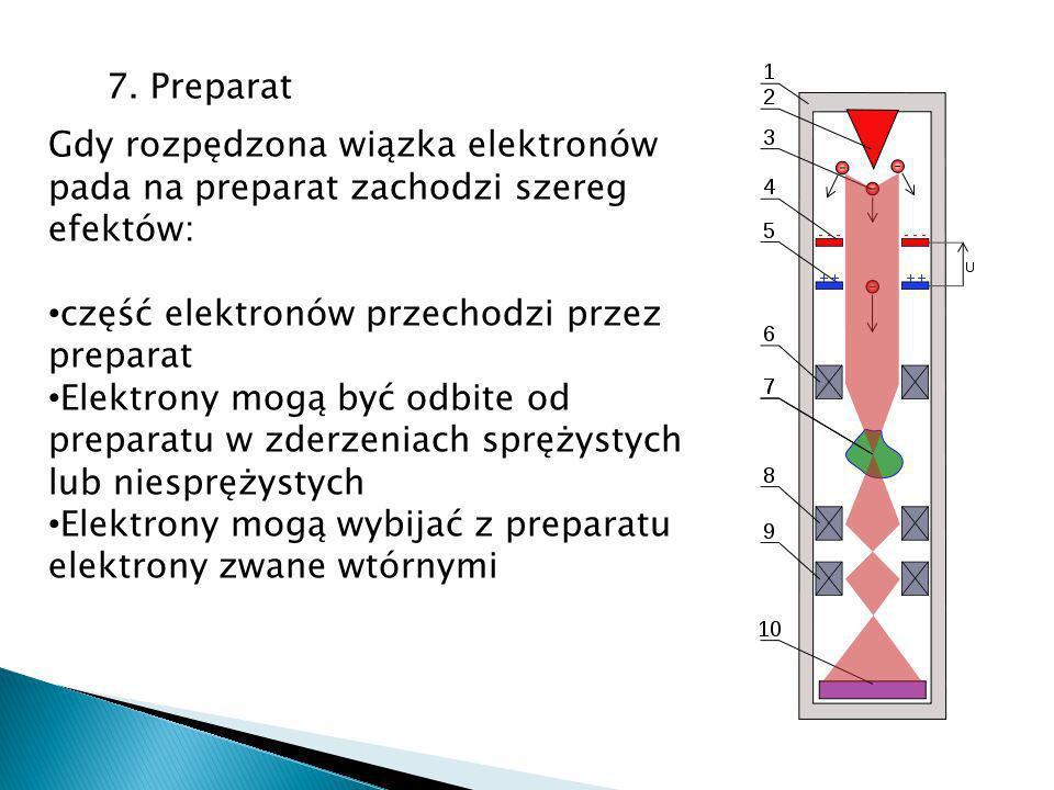 7. Preparat Gdy rozpędzona wiązka elektronów pada na preparat zachodzi szereg efektów: część elektronów przechodzi przez preparat.
