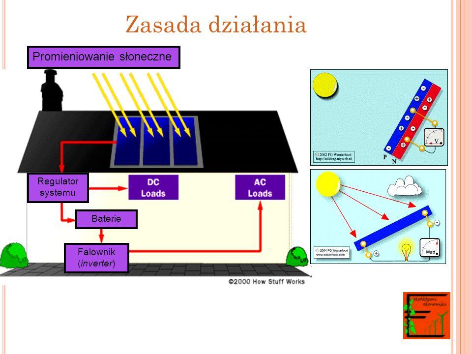 Zasada działania Promieniowanie słoneczne Moduł fotowoltaiczny