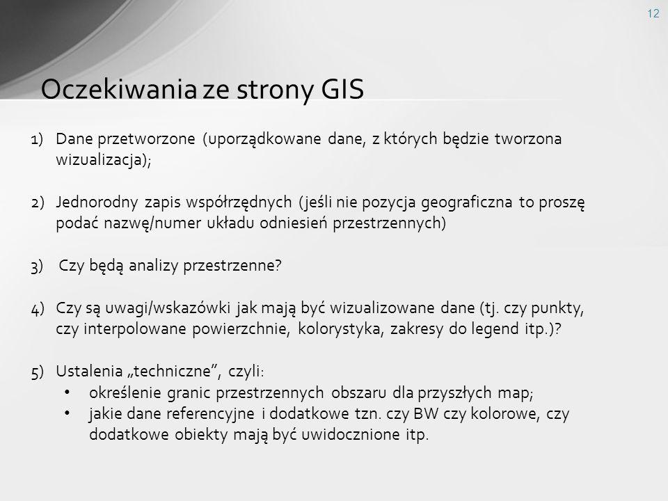 Oczekiwania ze strony GIS