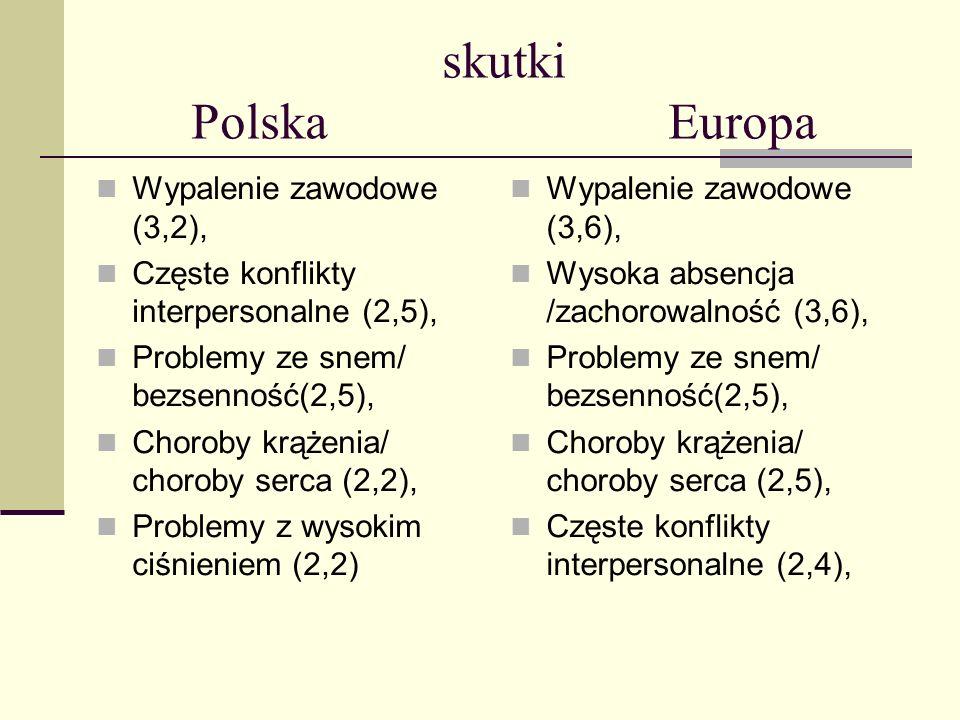 skutki Polska Europa Wypalenie zawodowe (3,2),