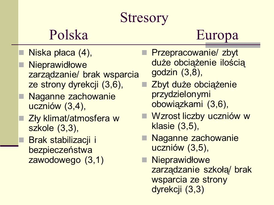 Stresory Polska Europa