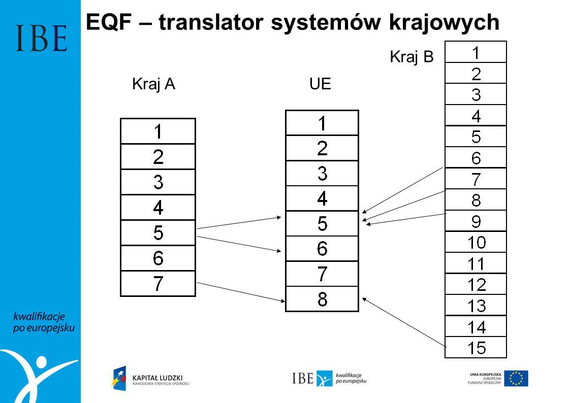 EQF – translator systemów krajowych