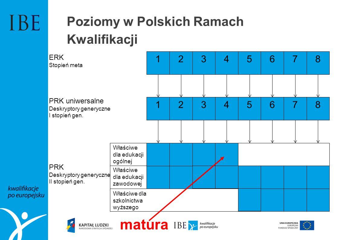 Poziomy w Polskich Ramach Kwalifikacji