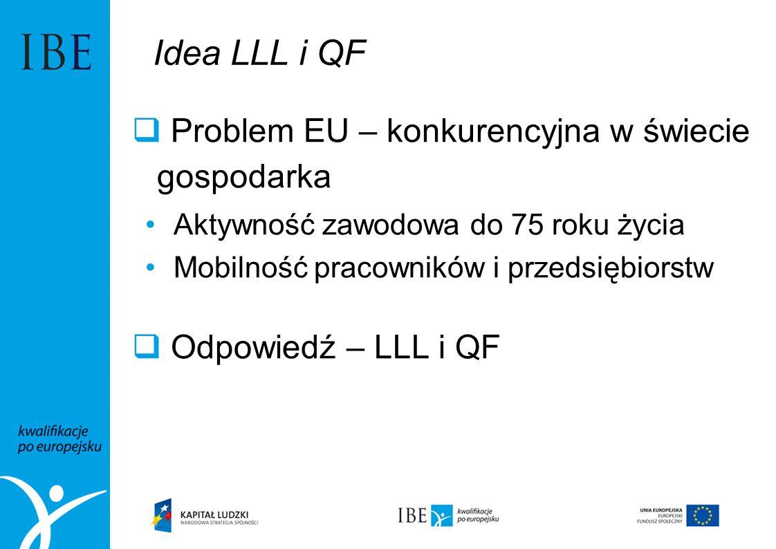 Idea LLL i QF Problem EU – konkurencyjna w świecie gospodarka