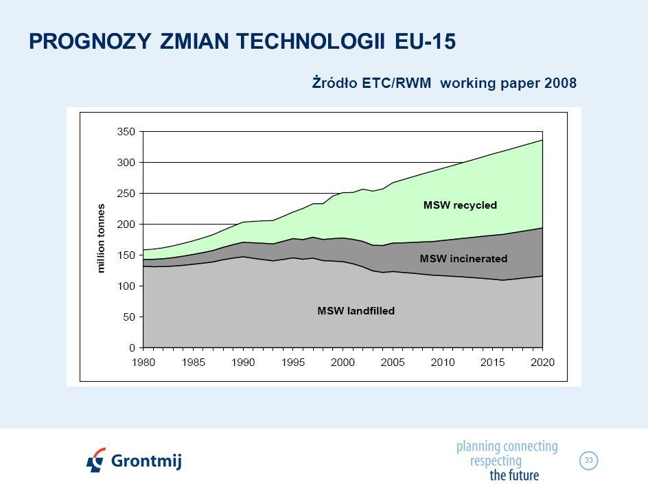 PROGNOZY ZMIAN TECHNOLOGII EU-15